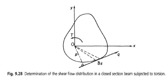 shear flow in closed sections