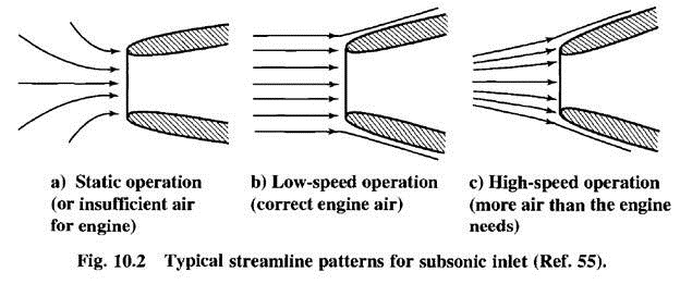 Subsonic and supersonic inlet for jet engine: | pritamashutosh