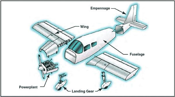Typical wing and fuselage structure