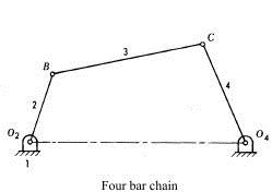 Inversions pritamashutosh one of the most useful and most common mechanisms is the four bar linkage in this mechanism the link which can make complete rotation is known as crank ccuart Image collections